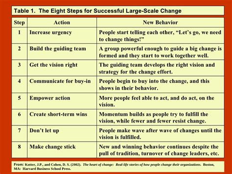 Kotter And Cohen The Heart Of Change by Plc Research1 Slideshare