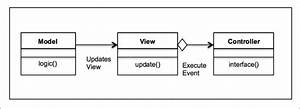 A Uml Class Diagram For The Mvc Design Pattern