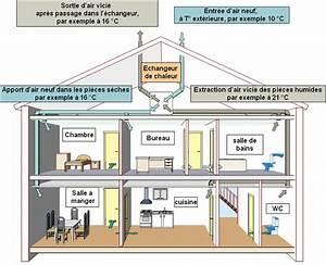 Energie conseil pomerol sa peb et conception basse for Ventilation d une maison