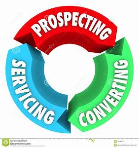 Prospecting Converting Servicing Sales Life Cycle Process