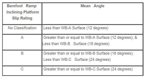 slip rating for tiles slip resistance ratings