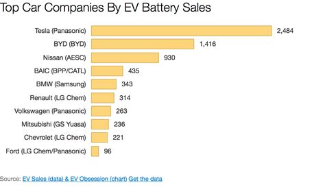 Top Ev Cars 2016 by Top Electric Car Companies By Ev Battery Sales H1 2015