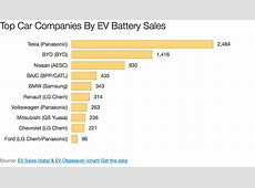 Tesla #1, BYD #2, Nissan #3 In EV Battery Sales Within