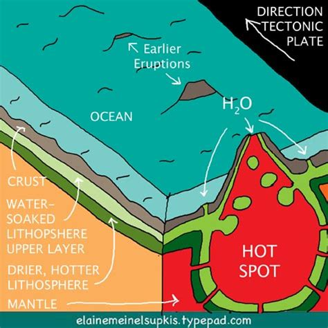 Diagram Of Hotspot by Hawaiian Vocanoes Text Images Glogster