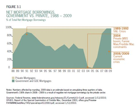 The Subtle Nationalization Of The Banks And Housing Market