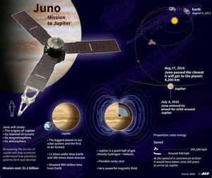 LOOK: NASA space probe to make closest approach yet to ...