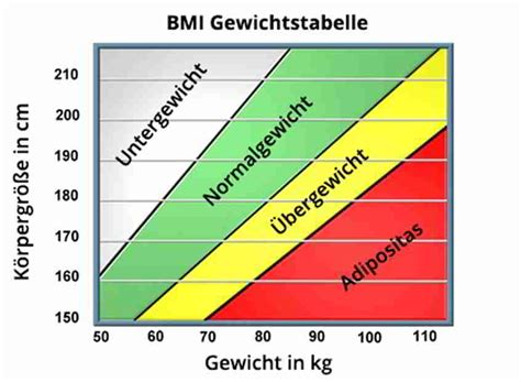 das idealgewicht mit einer gewichtstabelle ermitteln