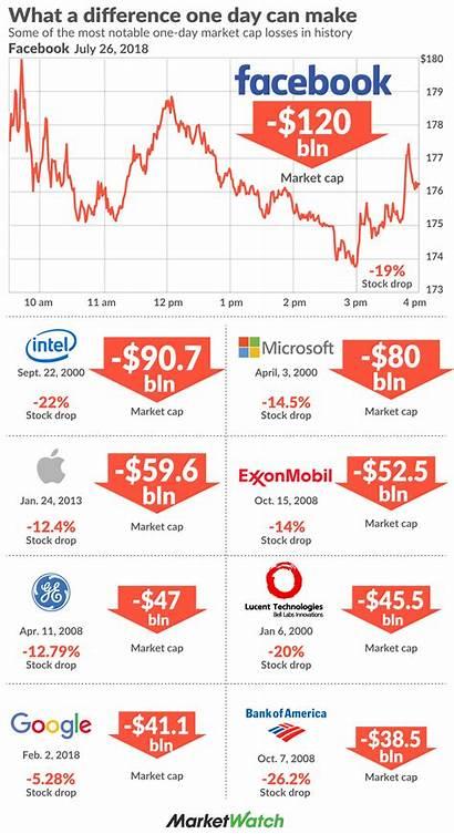 Market Drop Biggest Loss Miljard Much Billion
