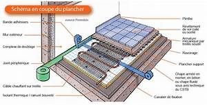 Plancher Rayonnant Electrique : cablossol d 3 2200w tresco ref 61070 plancher c bles ~ Premium-room.com Idées de Décoration