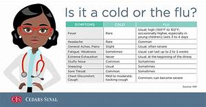 Cold vs. Flu Symptoms: When to See a Doctor?   Cedars ...
