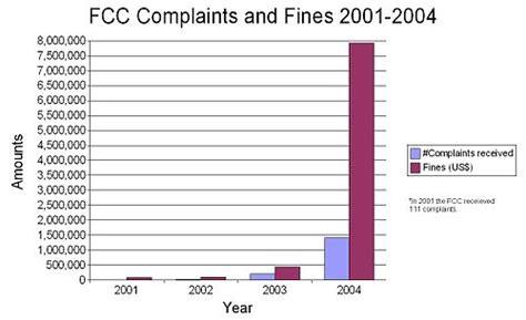 fcc complaint phone number parents television council
