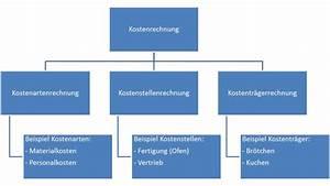 Kosten Rechnung : kostenrechnung f r kmu archives selectline blog ~ Themetempest.com Abrechnung