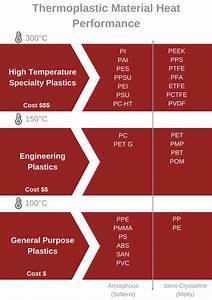 Temperature U0026 39 S Impact On Plastic Thermoforming Material