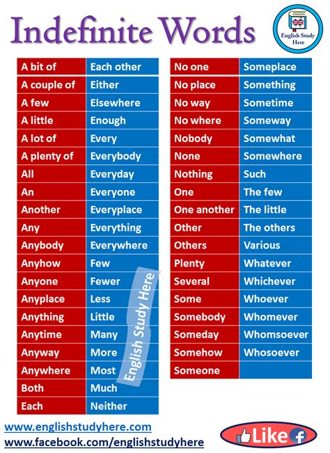 indefinite words  english english study