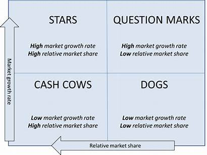 Bcg Quadrants Four Matrix Marketing Star Growth