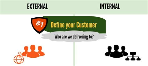 Define Customer by What Is Lean Sales Identify Your External Customers