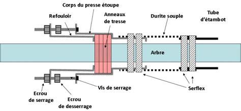Montage Safran Bateau by Pratiques Et Techniques De La Plaisance