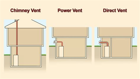 Venting Options for Boilers and Water Heaters