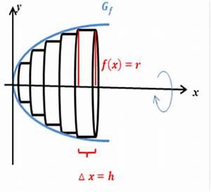Rotationskörper Volumen Berechnen : 3 volumenberechnungen von rotationskoerpern mit hilfe von integralen nachhilfe von tatjana karrer ~ Themetempest.com Abrechnung