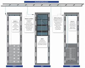 What Is Structured Cabling     And Why You Should Care