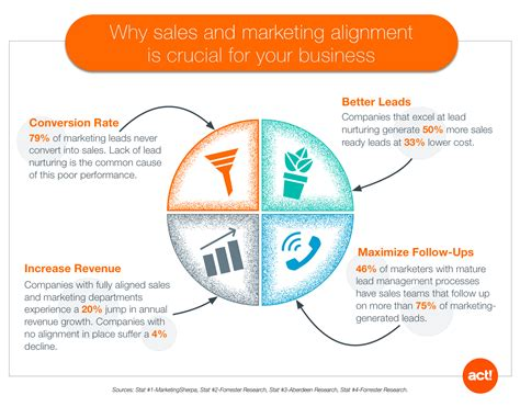 Why Sales And Marketing Alignment Is Crucial For Your Business