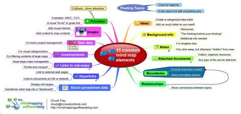 15 common mind map elements mind mapping software