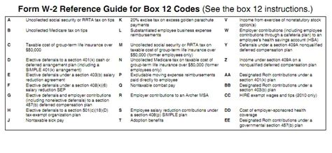 w 2 form codes 2012 w2 and w3 and box 12 codes 100