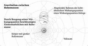 Gravitationsbeschleunigung Berechnen : quantengravitation der elementarteilchen fraktale ~ Themetempest.com Abrechnung