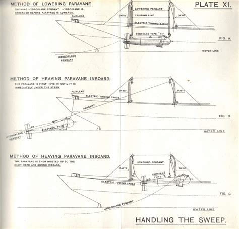 Wwi Ship Diagram by Wwi Explosive Sweep Manual