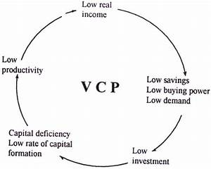 Nurkse U0026 39 S Model Of Vicious Circle Of Poverty  Vcp  And