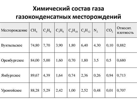 Особенности химического состава газов