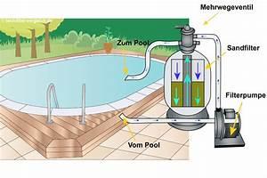 Filteranlage Für Pool : top 6 sandfilteranlagen f r den pool im vergleich ~ Orissabook.com Haus und Dekorationen