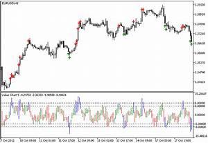 Free Download Of The  U0026 39 Value Charts U0026 39  Indicator By  U0026 39 Fxgeek U0026 39  For Metatrader 5 In The Mql5 Code Base