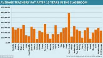 teachers in some of the best paid in the world 884 | article 0 1A7FB8FF000005DC 513 634x362