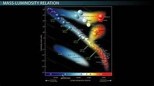 Relationship Between A Star U0026 39 S Mass  Luminosity   U0026 Density