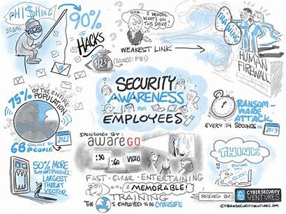 Awareness Security Cyber Training Infographic Cybercrime Employee