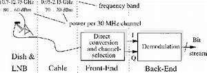 Block Diagram Of A Satellite Receiver System