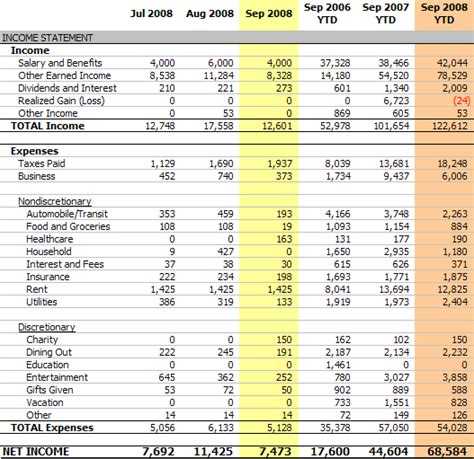 Personal Income Statement, September 2008 (net Income $7,473