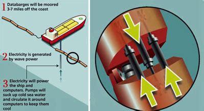 Правильный расчет ветрогенератора — что нужно учитывать при подсчете мощности ветроколеса?