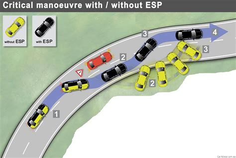 electronic stability control   life saver iihs