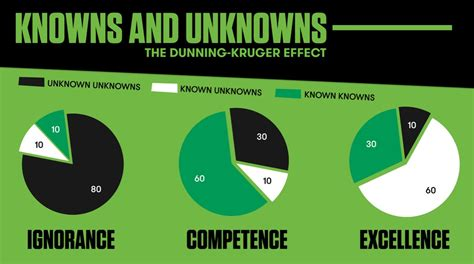 interior design home office dunning kruger effect the great unknown the garage