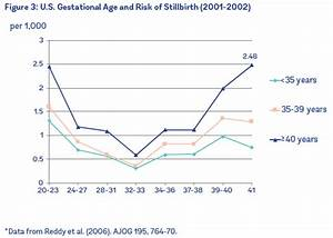 Stillbirth Rates By Week Chart
