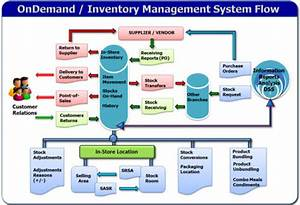 warpvisions iss ondemand inventory management system With inventory labeling system