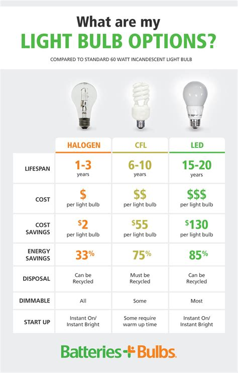 how to choose the right light bulb batteries plus bulbs