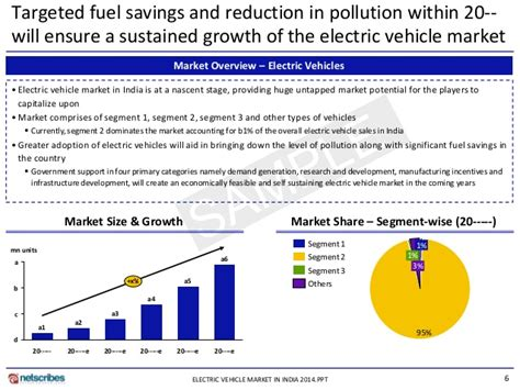 Electric Vehicle Market by Market Research Report Electric Vehicle Market In India