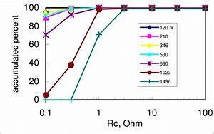 Distributions Of Contact Resistance Of Wire Bonds At