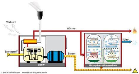 Allgemeines Zu Waerme Kaelte Strom Und Wasser by Klimatisieren Und K 252 Hlen Mit Mini Kwk Anlagen Bhkw