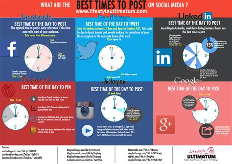 When Is The Best Time To Use A Functional Resume by Timing And Other Social Media Marketing Tricks