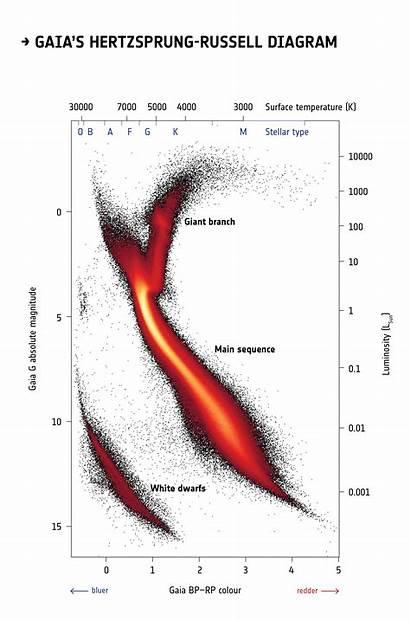 Diagram Hertzsprung Gaia Russell Stars Esa Russel