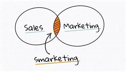 Smarketing Sales Marketing